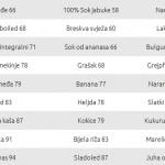 Glikemijski indeks, tabela
