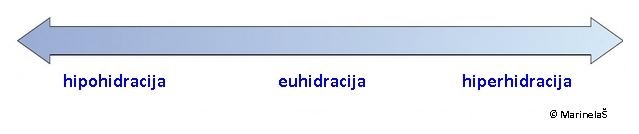 euhidracija